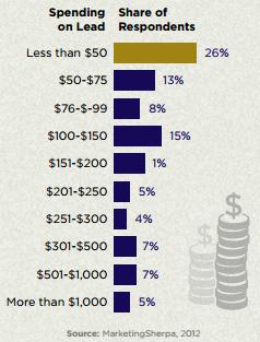 Lead-Gen-spending